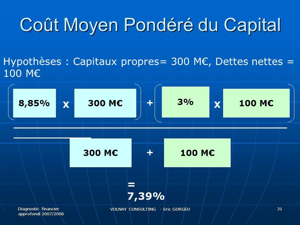 Coût Moyen Pondéré du Capital Diagnostic financier approfondi 2007/2008 VOLNAY CONSULTING - Eric GORGEU 31 8,85%300 M 3% 100 M 300 M100 M XX + + _____