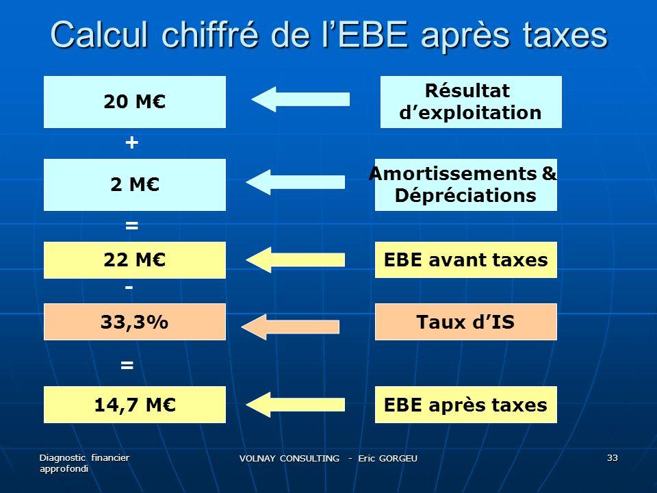 Calcul chiffré de lEBE après taxes Diagnostic financier approfondi VOLNAY CONSULTING - Eric GORGEU 33 20 M 2 M 33,3% 14,7 M + - = 22 M = Résultat dexp