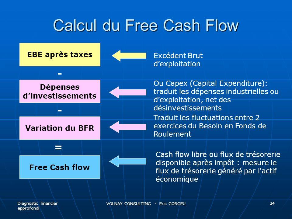 Calcul du Free Cash Flow Diagnostic financier approfondi VOLNAY CONSULTING - Eric GORGEU 34 EBE après taxes Dépenses dinvestissements Free Cash flow =