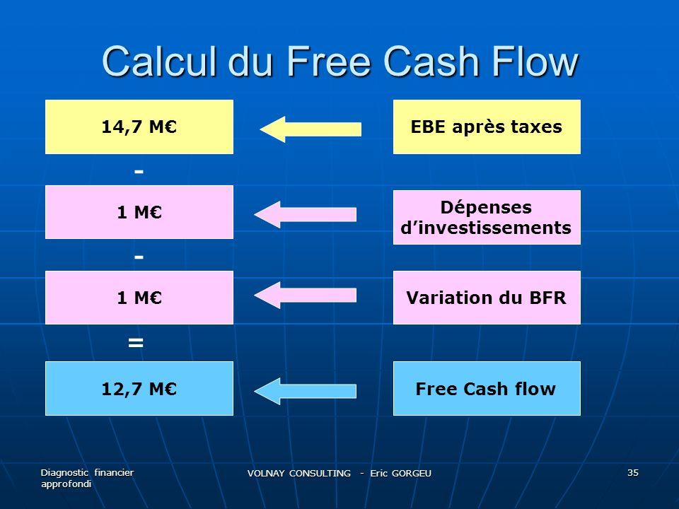 Calcul du Free Cash Flow Diagnostic financier approfondi VOLNAY CONSULTING - Eric GORGEU 35 14,7 M 1 M 12,7 M = 1 M - - EBE après taxes Dépenses dinve