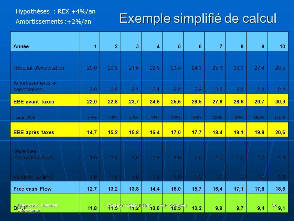 Exemple simplifié de calcul Exemple simplifié de calcul Année12345678910 Résultat d'exploitation20,020,821,622,523,424,325,326,327,428,5 Amortissement