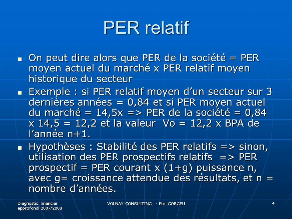 Rentabilité économique nette Définition = Ressources dexploitation / CI Définition = Ressources dexploitation / CI Dépend :a) du taux de profitabilité économique nette, b) du taux de rotation des capitaux investis => RE/CI = (RE/CA) x (CA/CI) Dépend :a) du taux de profitabilité économique nette, b) du taux de rotation des capitaux investis => RE/CI = (RE/CA) x (CA/CI) Obtention dun niveau élevé de rentabilité économique = soit taux de profitabilité élevé + faible rotation des capitaux investis, soit taux de profitabilité faible + forte rotation des capitaux Obtention dun niveau élevé de rentabilité économique = soit taux de profitabilité élevé + faible rotation des capitaux investis, soit taux de profitabilité faible + forte rotation des capitaux Forte influence de la rentabilité économique sur rentabilité des capitaux propres => conditionne perspectives de croissance et pérennité de lentreprise Forte influence de la rentabilité économique sur rentabilité des capitaux propres => conditionne perspectives de croissance et pérennité de lentreprise Diagnostic Financier Approfondi VOLNAY CONSULTING - Eric GORGEU 55