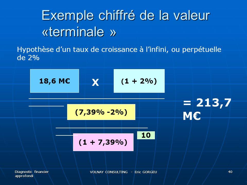 Exemple chiffré de la valeur «terminale » Diagnostic financier approfondi VOLNAY CONSULTING - Eric GORGEU 40 18,6 M ( 1 + 2%) (7,39% -2%) (1 + 7,39%)