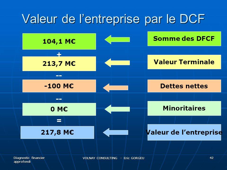 Valeur de lentreprise par le DCF Diagnostic financier approfondi VOLNAY CONSULTING - Eric GORGEU 42 104,1 M 213,7 M -100 M 217,8 M 0 M + -- = Somme de