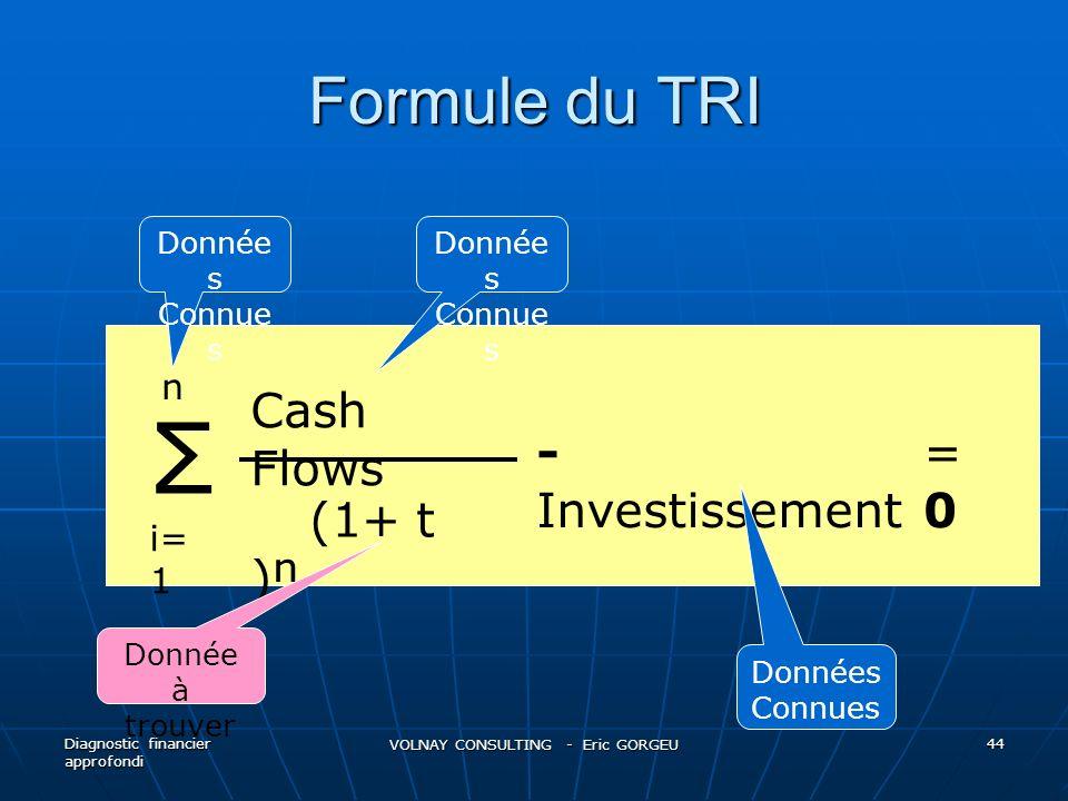 Formule du TRI Diagnostic financier approfondi VOLNAY CONSULTING - Eric GORGEU 44 Σ n i= 1 Cash Flows (1+ t ) - Investissement =0=0 Donnée s Connue s