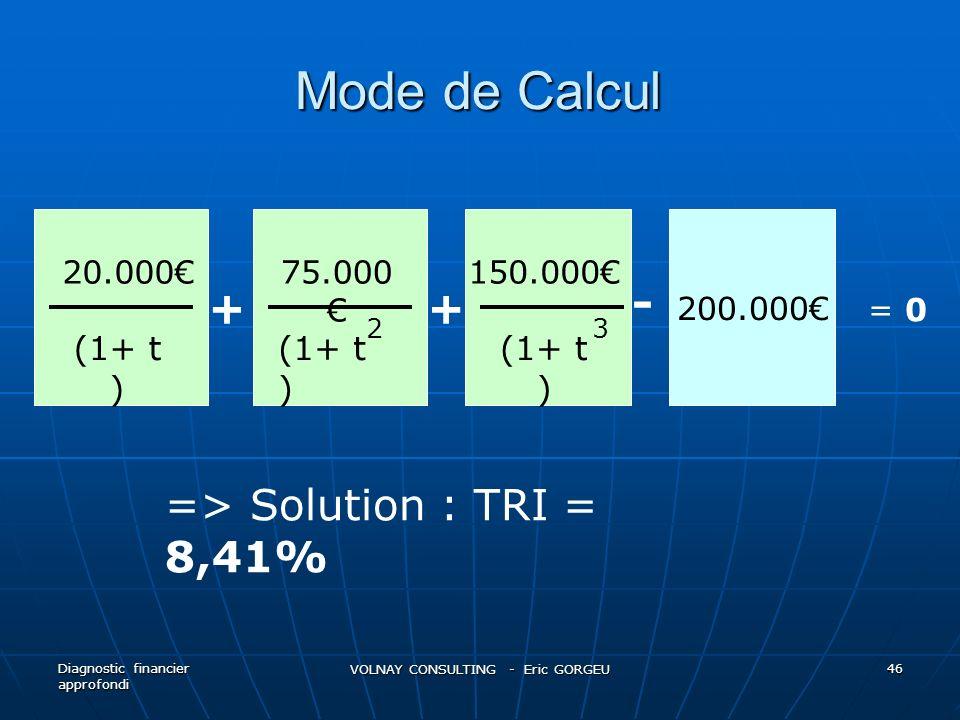Mode de Calcul Diagnostic financier approfondi VOLNAY CONSULTING - Eric GORGEU 46 200.000 20.00075.000 150.000 (1+ t ) 23 ++ - = 0 => Solution : TRI =
