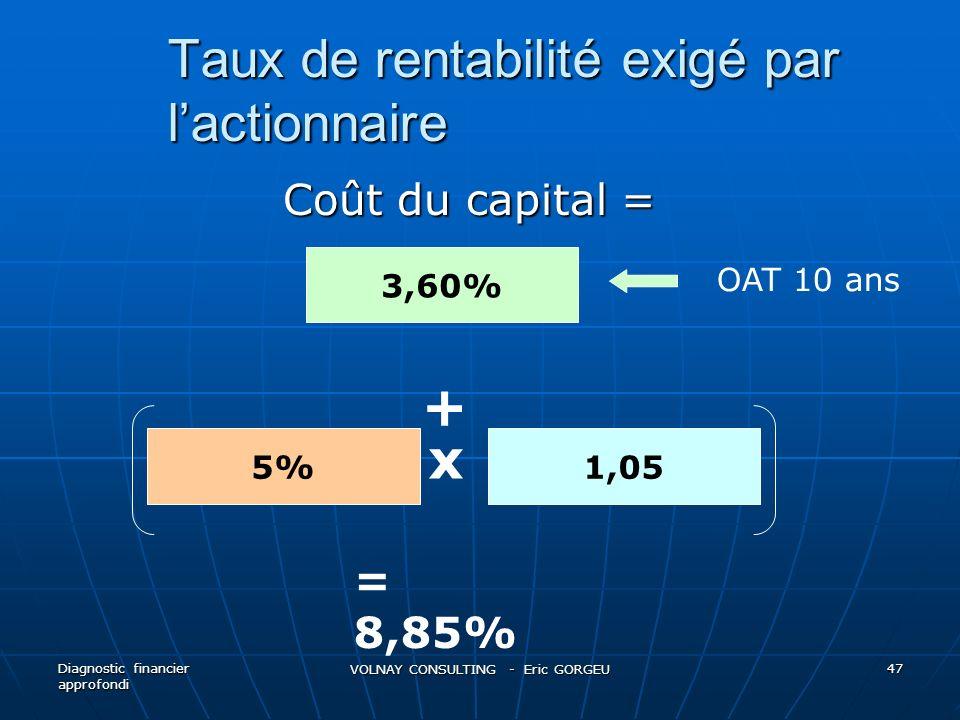 Taux de rentabilité exigé par lactionnaire Coût du capital = Coût du capital = Diagnostic financier approfondi VOLNAY CONSULTING - Eric GORGEU 47 3,60