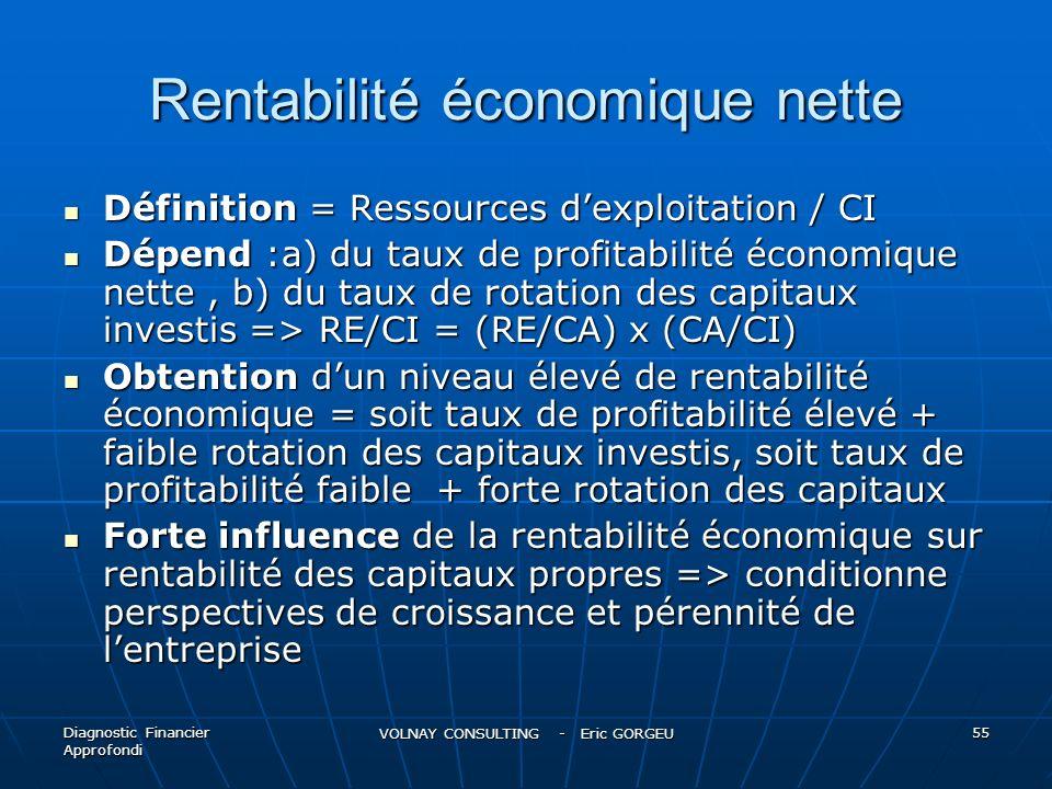 Rentabilité économique nette Définition = Ressources dexploitation / CI Définition = Ressources dexploitation / CI Dépend :a) du taux de profitabilité