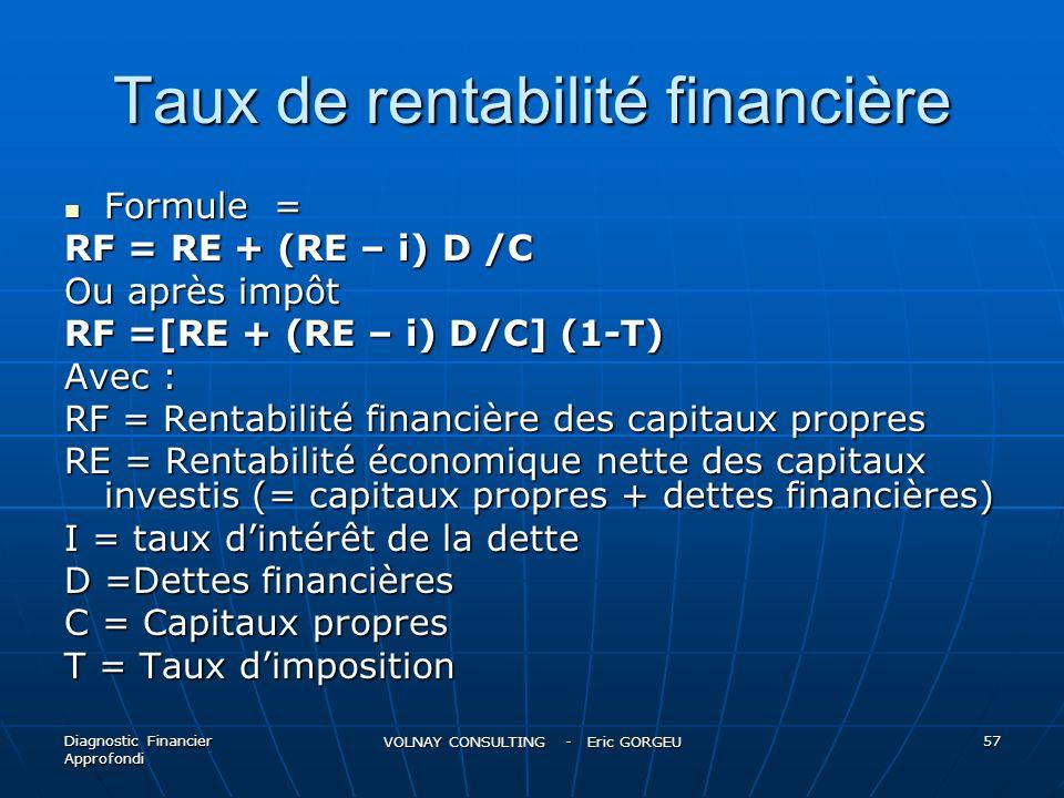 Taux de rentabilité financière Formule = Formule = RF = RE + (RE – i) D /C Ou après impôt RF =[RE + (RE – i) D/C] (1-T) Avec : RF = Rentabilité financ
