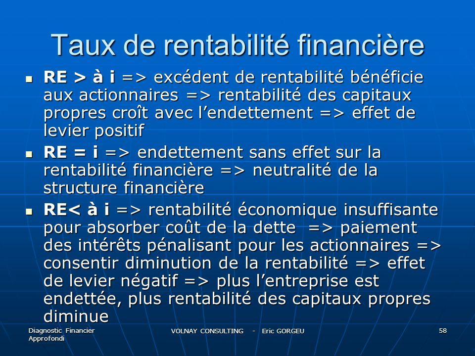 Taux de rentabilité financière RE > à i => excédent de rentabilité bénéficie aux actionnaires => rentabilité des capitaux propres croît avec lendettem