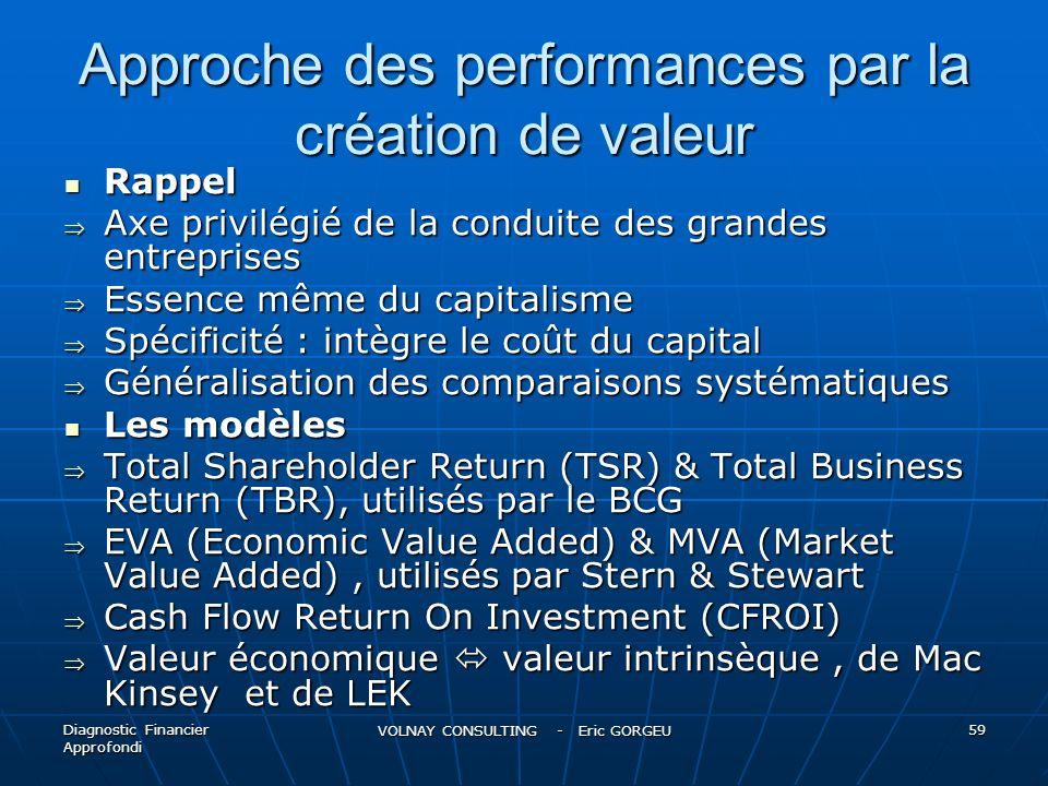 Approche des performances par la création de valeur Rappel Rappel Axe privilégié de la conduite des grandes entreprises Axe privilégié de la conduite