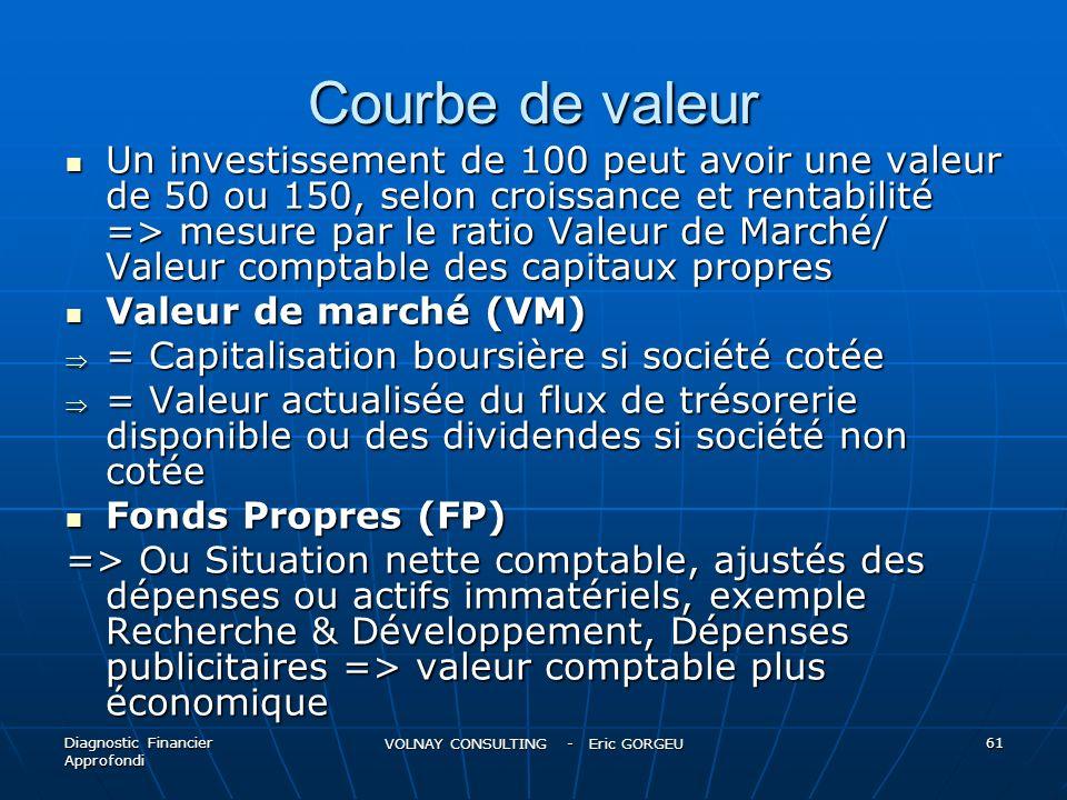 Courbe de valeur Un investissement de 100 peut avoir une valeur de 50 ou 150, selon croissance et rentabilité => mesure par le ratio Valeur de Marché/