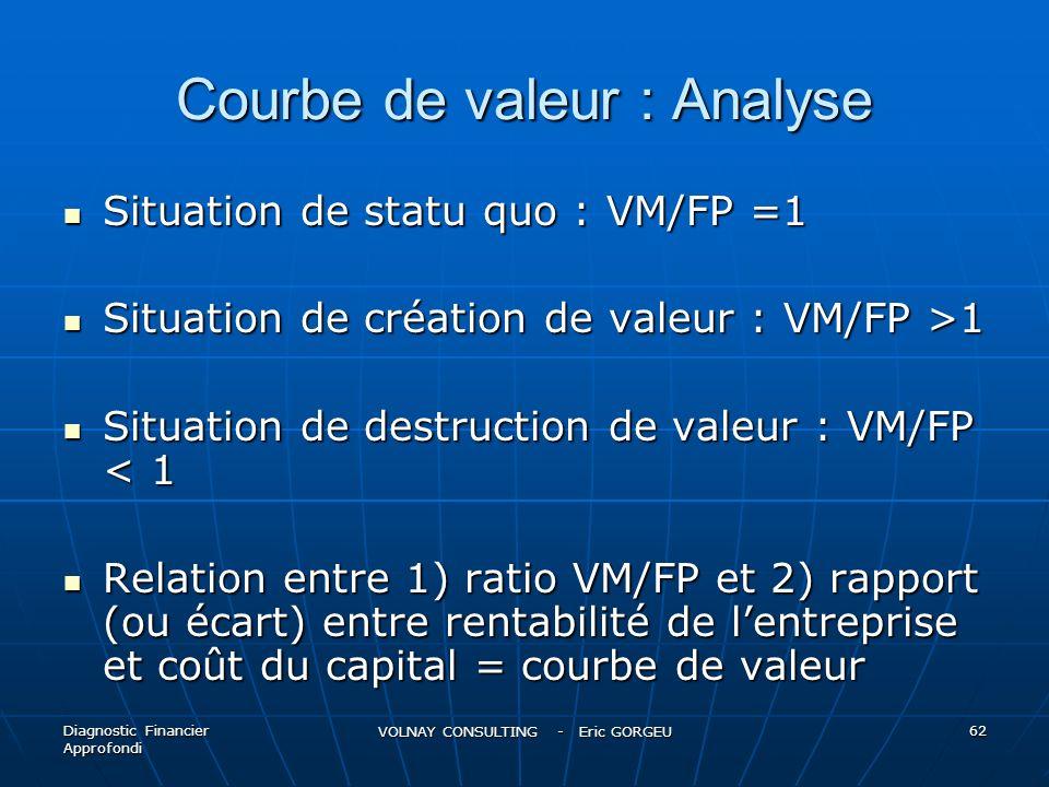 Courbe de valeur : Analyse Situation de statu quo : VM/FP =1 Situation de statu quo : VM/FP =1 Situation de création de valeur : VM/FP >1 Situation de