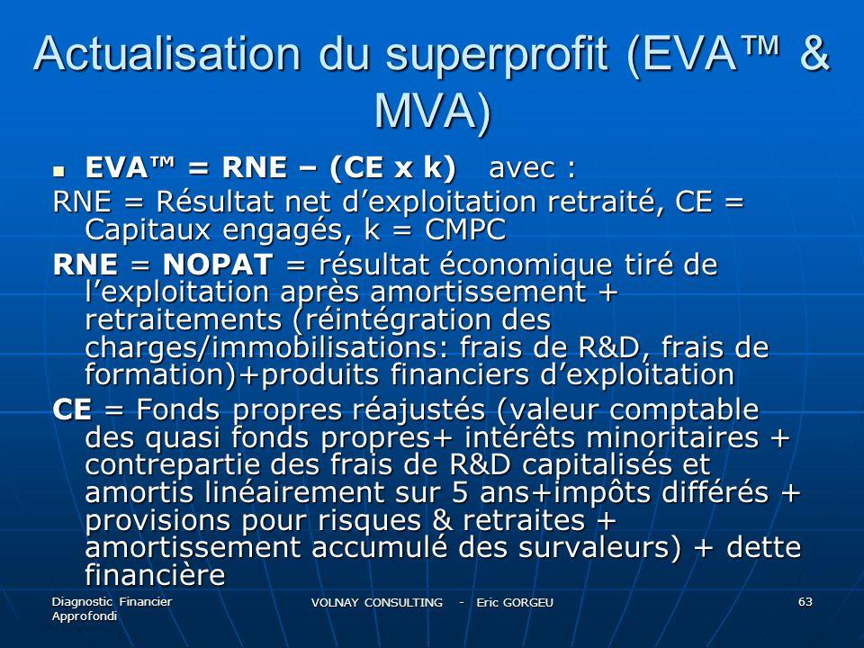 Actualisation du superprofit (EVA & MVA) EVA = RNE – (CE x k) avec : EVA = RNE – (CE x k) avec : RNE = Résultat net dexploitation retraité, CE = Capit