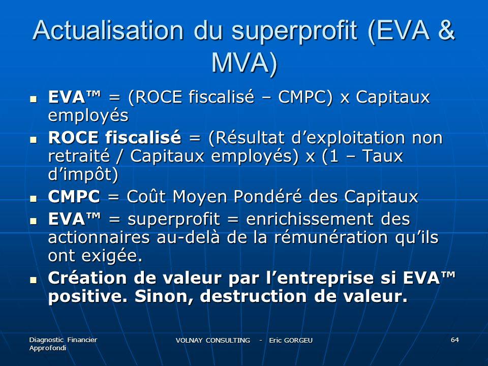 Actualisation du superprofit (EVA & MVA) EVA = (ROCE fiscalisé – CMPC) x Capitaux employés EVA = (ROCE fiscalisé – CMPC) x Capitaux employés ROCE fisc