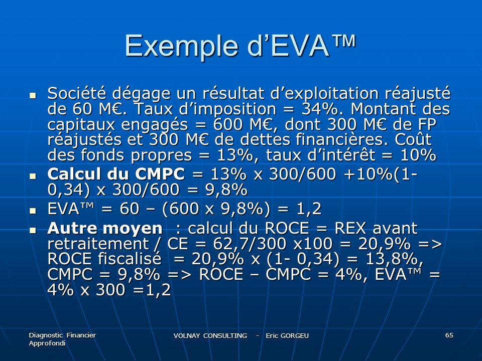 Exemple dEVA Société dégage un résultat dexploitation réajusté de 60 M. Taux dimposition = 34%. Montant des capitaux engagés = 600 M, dont 300 M de FP