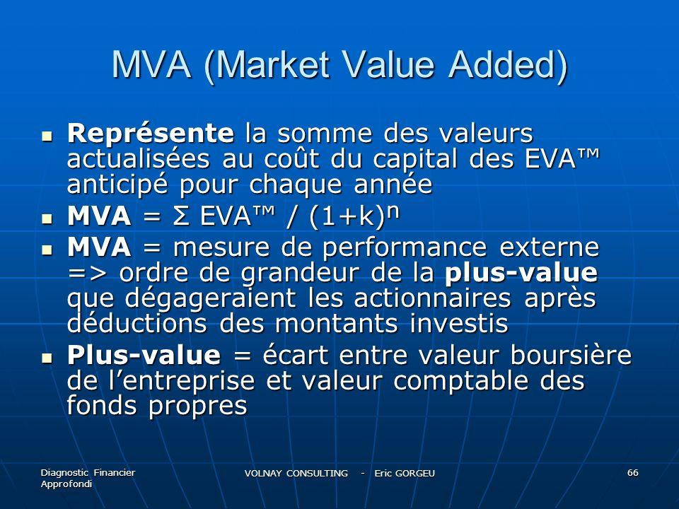 MVA (Market Value Added) Représente la somme des valeurs actualisées au coût du capital des EVA anticipé pour chaque année Représente la somme des val