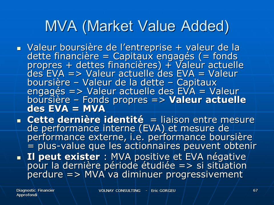 MVA (Market Value Added) Valeur boursière de lentreprise + valeur de la dette financière = Capitaux engagés (= fonds propres + dettes financières) + V