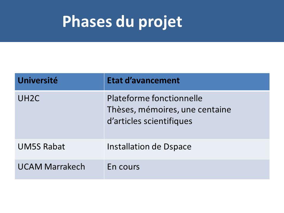 UniversitéEtat davancement UH2CPlateforme fonctionnelle Thèses, mémoires, une centaine darticles scientifiques UM5S RabatInstallation de Dspace UCAM MarrakechEn cours Phases du projet