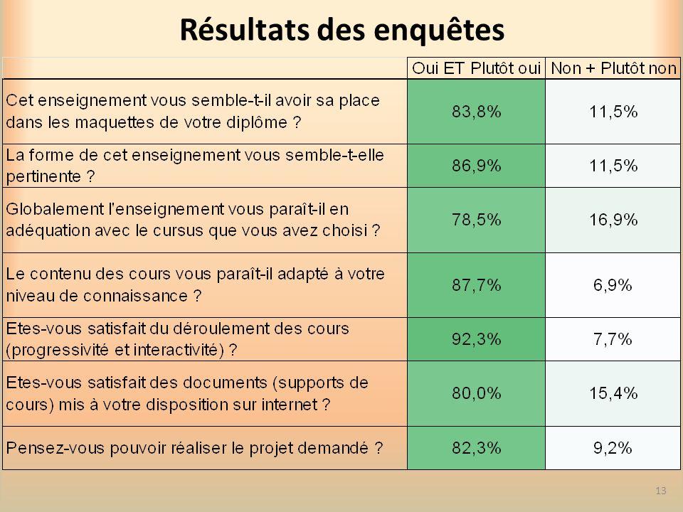 Résultats des enquêtes 13