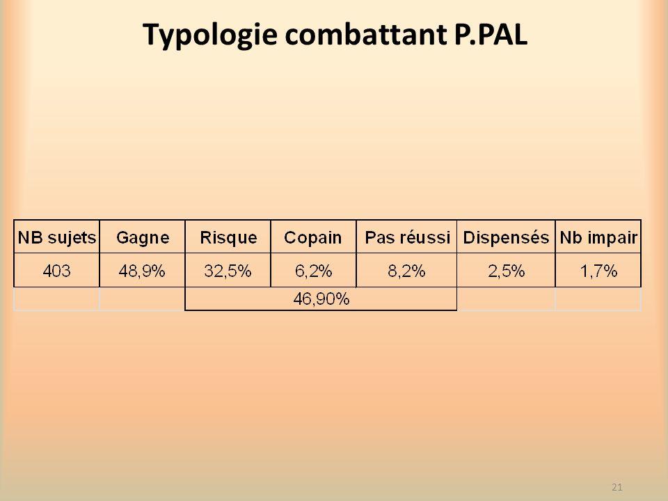 Typologie combattant P.PAL 21