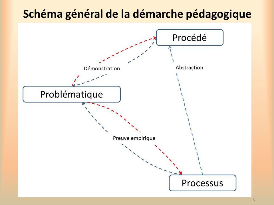Schéma général de la démarche pédagogique 6