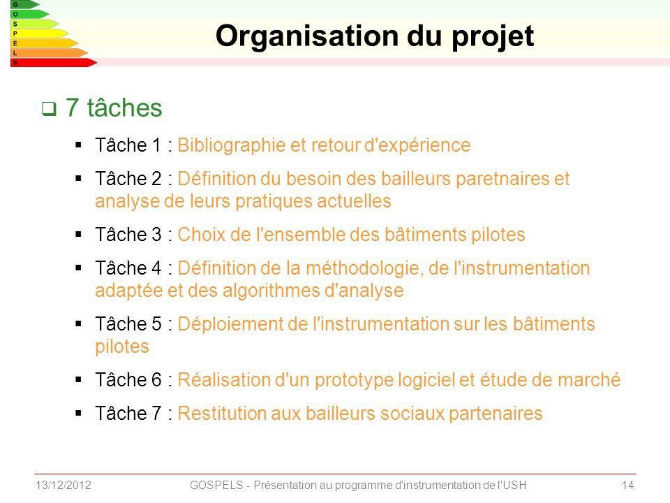 1413/12/2012GOSPELS - Présentation au programme d'instrumentation de l'USH Organisation du projet 7 tâches Tâche 1 : Bibliographie et retour d'expérie