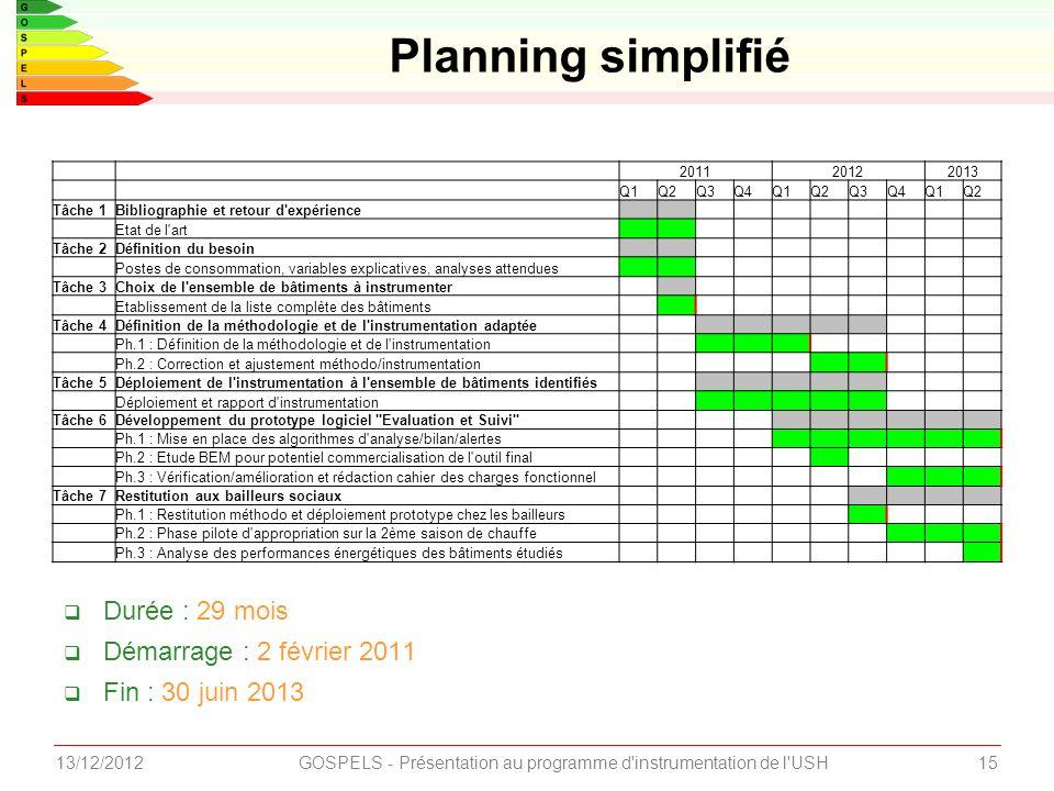 1513/12/2012GOSPELS - Présentation au programme d'instrumentation de l'USH Planning simplifié 201120122013 Q1Q2Q3Q4Q1Q2Q3Q4Q1Q2 Tâche 1Bibliographie e