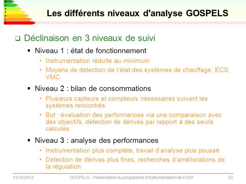 2013/12/2012GOSPELS - Présentation au programme d'instrumentation de l'USH Déclinaison en 3 niveaux de suivi Niveau 1 : état de fonctionnement Instrum