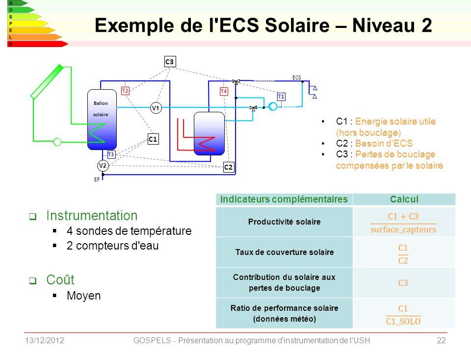 2213/12/2012GOSPELS - Présentation au programme d instrumentation de l USH Instrumentation 4 sondes de température 2 compteurs d eau Coût Moyen Exemple de l ECS Solaire – Niveau 2 T4 Ballon solaire EF ECS T1 C3 V1 T2 C1 C2 T3 V2 C1 : Energie solaire utile (hors bouclage) C2 : Besoin d ECS C3 : Pertes de bouclage compensées par le solaire Indicateurs complémentairesCalcul Productivité solaire Taux de couverture solaire Contribution du solaire aux pertes de bouclage Ratio de performance solaire (données météo)