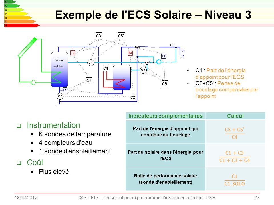 2313/12/2012GOSPELS - Présentation au programme d instrumentation de l USH Instrumentation 6 sondes de température 4 compteurs d eau 1 sonde d ensoleillement Coût Plus élevé Exemple de l ECS Solaire – Niveau 3 T4 Ballon solaire EF ECS T1 C3 V1 T2 C1 C2 T3 V2 C5 V3 C4 C5 C4 : Part de l énergie d appoint pour l ECS C5+C5 : Pertes de bouclage compensées par l appoint Indicateurs complémentairesCalcul Part de l énergie d appoint qui contribue au bouclage Part du solaire dans lénergie pour lECS Ratio de performance solaire (sonde densoleillement)