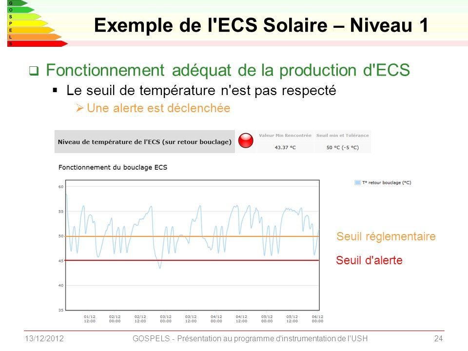 2413/12/2012GOSPELS - Présentation au programme d instrumentation de l USH Fonctionnement adéquat de la production d ECS Le seuil de température n est pas respecté Une alerte est déclenchée Exemple de l ECS Solaire – Niveau 1 Seuil réglementaire Seuil d alerte