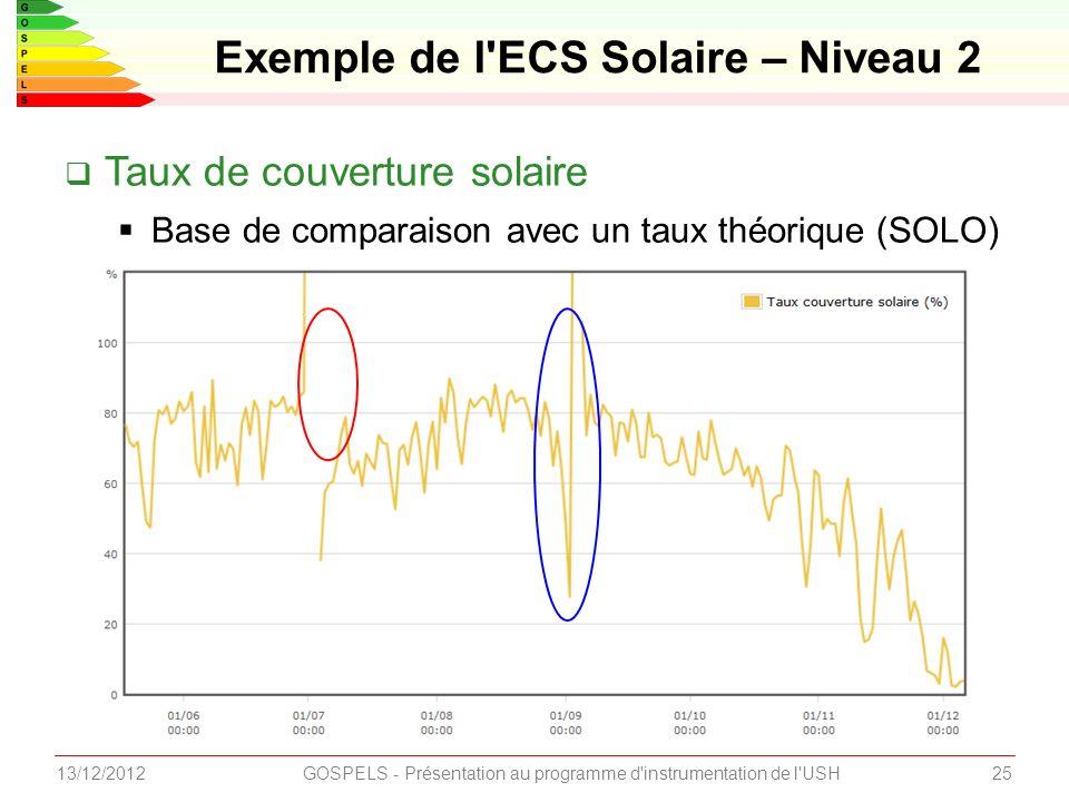 2513/12/2012GOSPELS - Présentation au programme d instrumentation de l USH Exemple de l ECS Solaire – Niveau 2 Taux de couverture solaire Base de comparaison avec un taux théorique (SOLO)