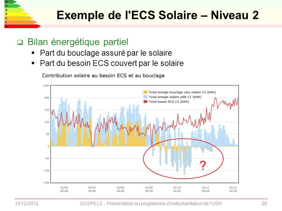 2613/12/2012GOSPELS - Présentation au programme d instrumentation de l USH Exemple de l ECS Solaire – Niveau 2 Bilan énergétique partiel Part du bouclage assuré par le solaire Part du besoin ECS couvert par le solaire ?