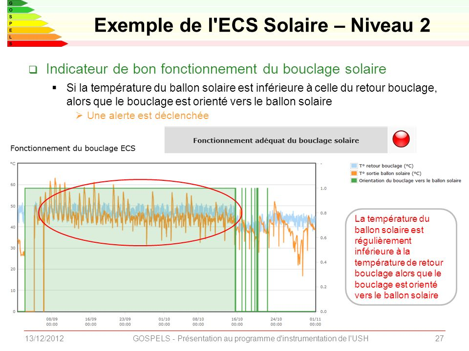 2713/12/2012GOSPELS - Présentation au programme d instrumentation de l USH Exemple de l ECS Solaire – Niveau 2 Indicateur de bon fonctionnement du bouclage solaire Si la température du ballon solaire est inférieure à celle du retour bouclage, alors que le bouclage est orienté vers le ballon solaire Une alerte est déclenchée La température du ballon solaire est régulièrement inférieure à la température de retour bouclage alors que le bouclage est orienté vers le ballon solaire