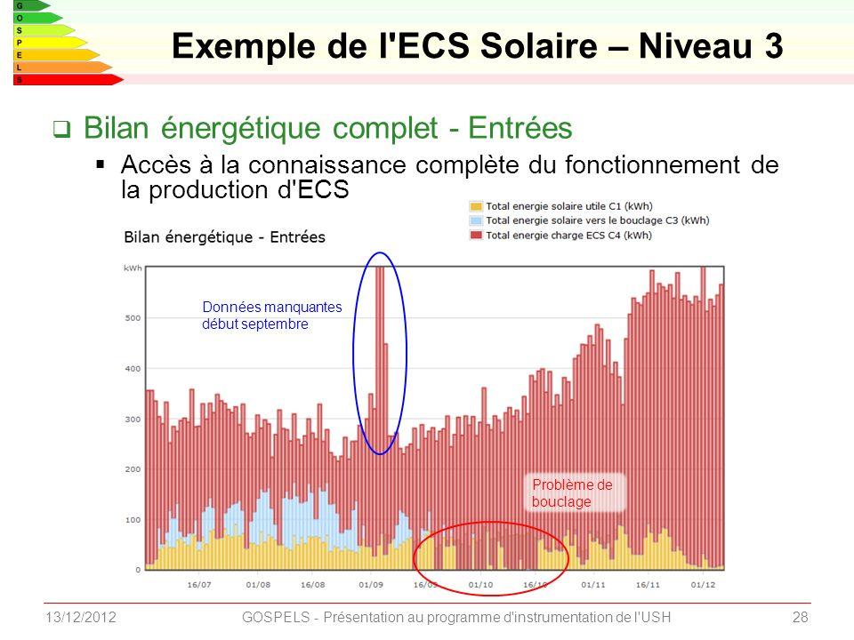 2813/12/2012GOSPELS - Présentation au programme d instrumentation de l USH Exemple de l ECS Solaire – Niveau 3 Bilan énergétique complet - Entrées Accès à la connaissance complète du fonctionnement de la production d ECS Données manquantes début septembre Problème de bouclage