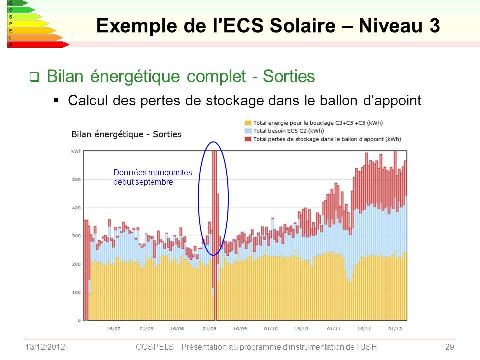 2913/12/2012GOSPELS - Présentation au programme d instrumentation de l USH Exemple de l ECS Solaire – Niveau 3 Bilan énergétique complet - Sorties Calcul des pertes de stockage dans le ballon d appoint Données manquantes début septembre