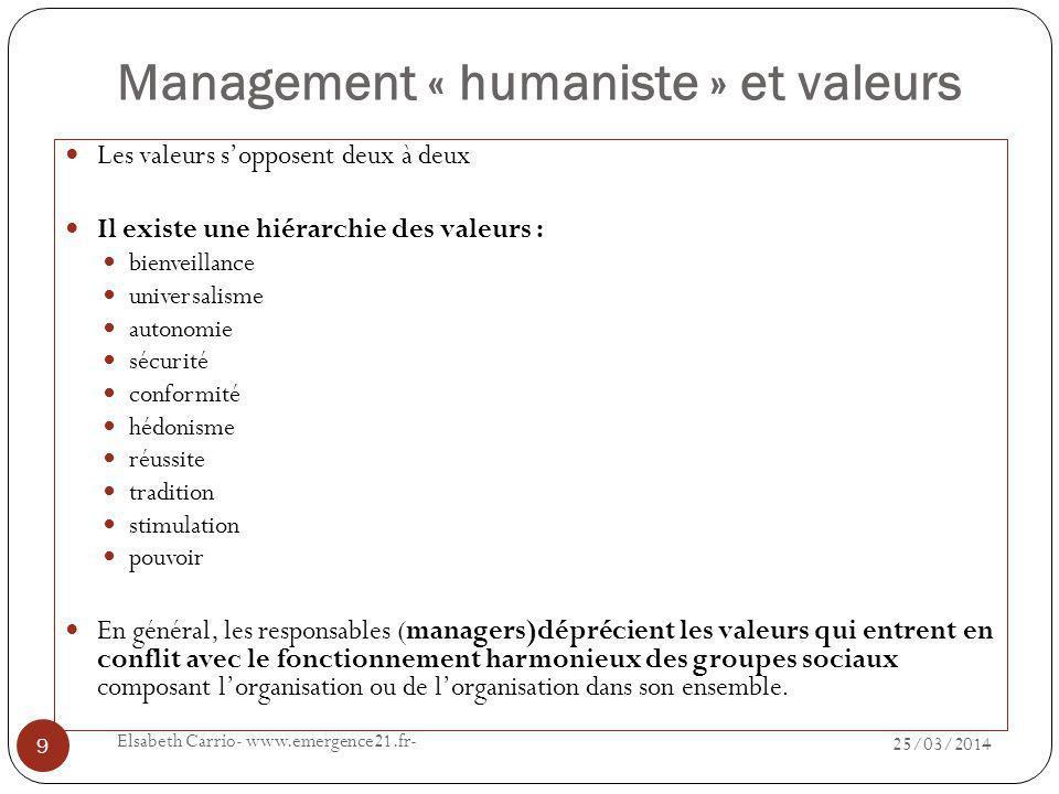 Exigence du management « humaniste » 25/03/2014 Elsabeth Carrio- www.emergence21.fr- 10 Trois exigences de la nature humaine indispensables au fonctionnement social permettent dexpliquer cette régularité dans la hiérarchie des valeurs que lon peut observer empiriquement.