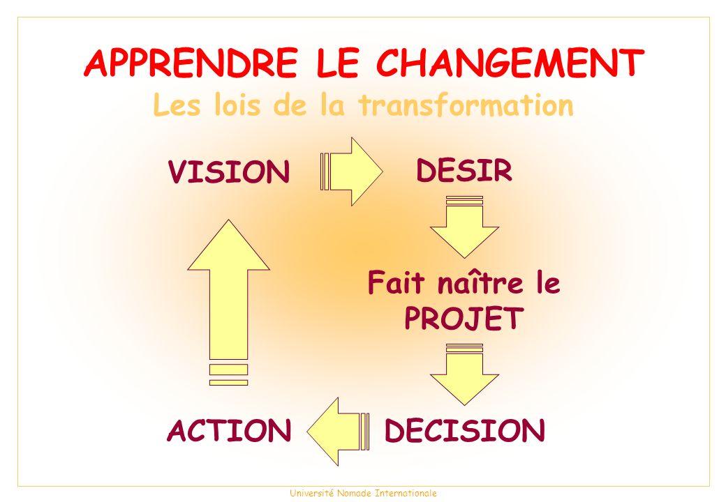 Université Nomade Internationale APPRENDRE LE CHANGEMENT Les lois de la transformation Fait naître le PROJET DESIR VISION DECISIONACTION