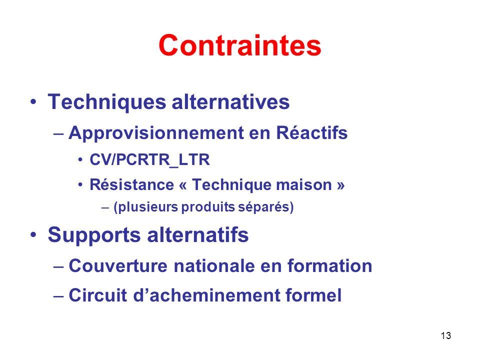 13 Contraintes Techniques alternatives –Approvisionnement en Réactifs CV/PCRTR_LTR Résistance « Technique maison » –(plusieurs produits séparés) Supports alternatifs –Couverture nationale en formation –Circuit dacheminement formel