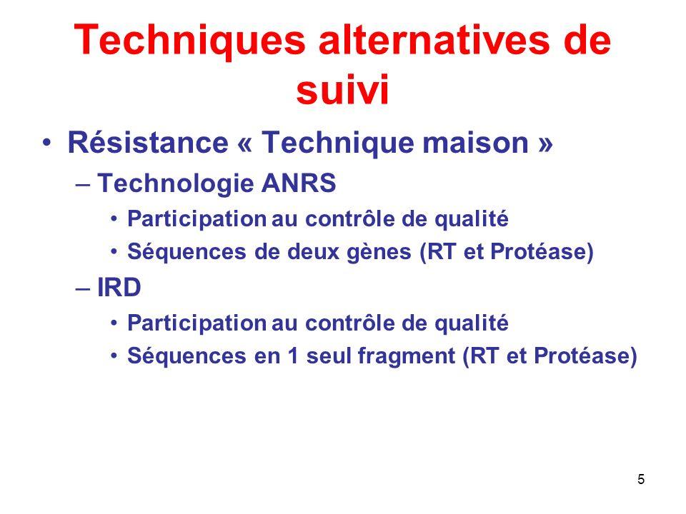 5 Techniques alternatives de suivi Résistance « Technique maison » –Technologie ANRS Participation au contrôle de qualité Séquences de deux gènes (RT et Protéase) –IRD Participation au contrôle de qualité Séquences en 1 seul fragment (RT et Protéase)