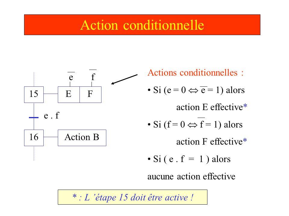Action conditionnelle 15 16 E Action B e. f Actions conditionnelles : Si (e = 0 e = 1) alors action E effective* Si (f = 0 f = 1) alors action F effec