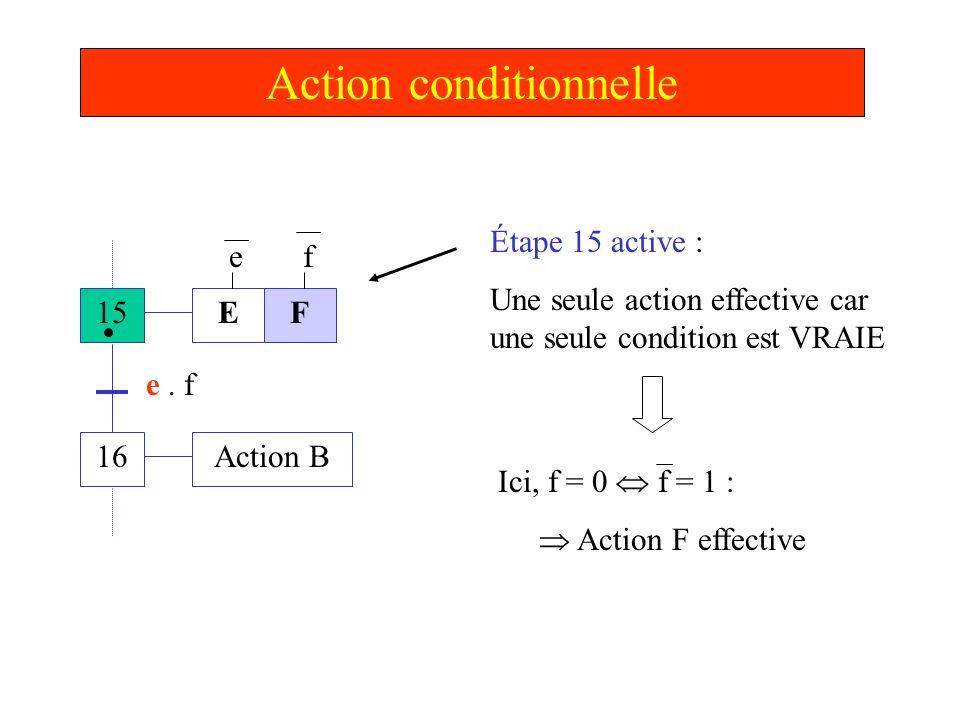 Action conditionnelle 15 16 E Action B e. f Étape 15 active : Une seule action effective car une seule condition est VRAIE F ef Ici, f = 0 f = 1 : Act