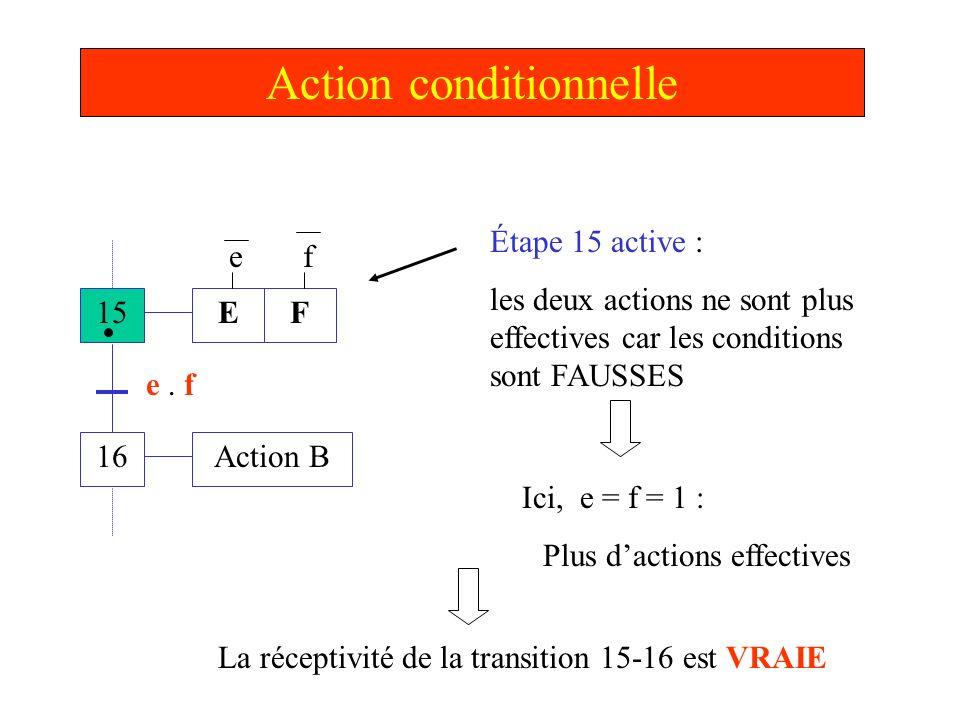Action conditionnelle 15 16 E Action B e. f Étape 15 active : les deux actions ne sont plus effectives car les conditions sont FAUSSES F ef Ici, e = f