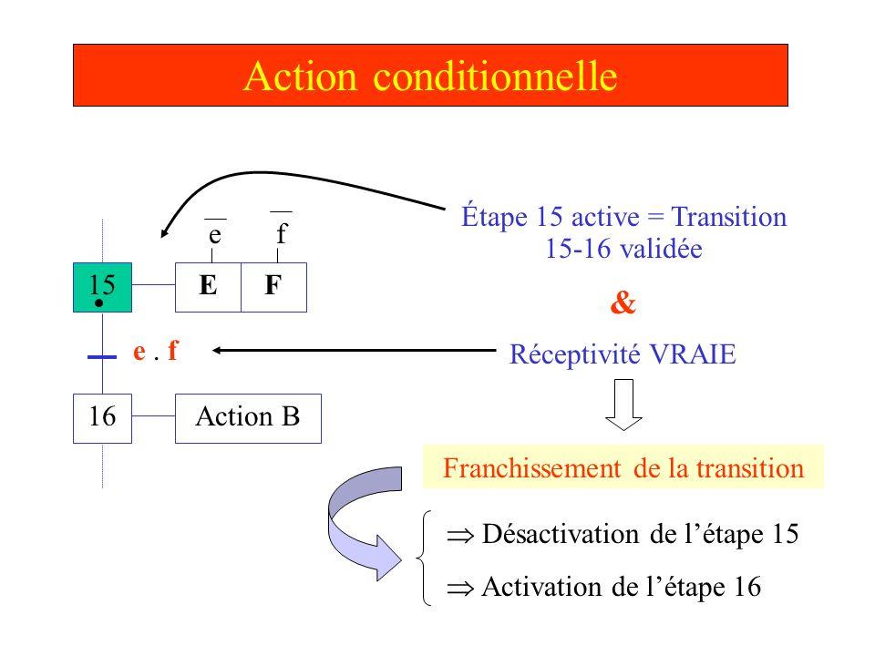 Action conditionnelle 15 16 E Action B e. f Étape 15 active = Transition 15-16 validée & Réceptivité VRAIE F ef Franchissement de la transition Désact