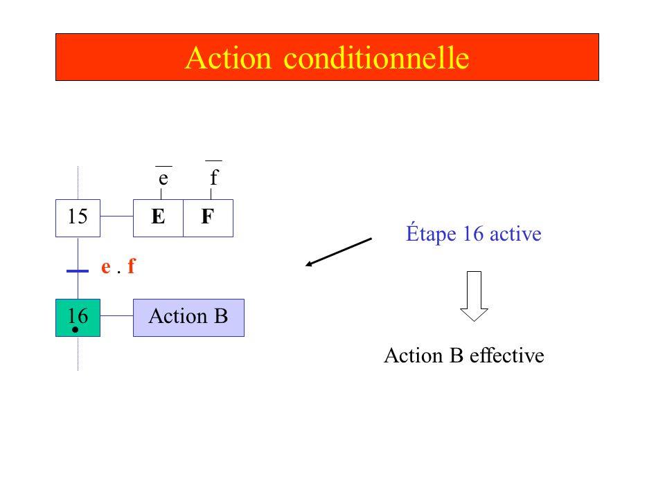 Action conditionnelle 15 16 E Action B e. f Étape 16 active F ef Action B effective