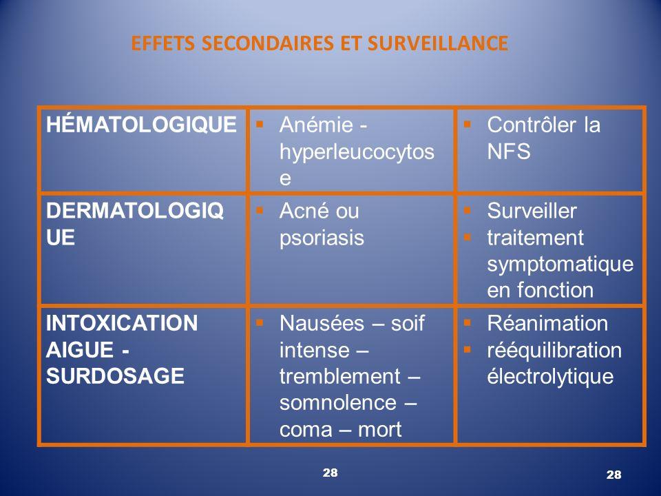 EFFETS SECONDAIRES ET SURVEILLANCE 28 HÉMATOLOGIQUE Anémie - hyperleucocytos e Contrôler la NFS DERMATOLOGIQ UE Acné ou psoriasis Surveiller traitemen