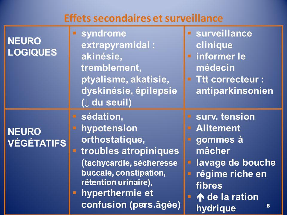 Effets secondaires et surveillance 8 NEURO LOGIQUES syndrome extrapyramidal : akinésie, tremblement, ptyalisme, akatisie, dyskinésie, épilepsie ( du s