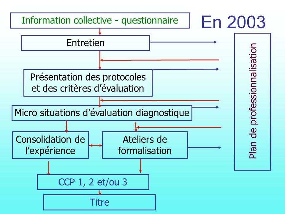 Diagnostic de réussite Préconisations individuelles Mise en place dune proposition de plan de perfectionnement général Présentation des sessions déval
