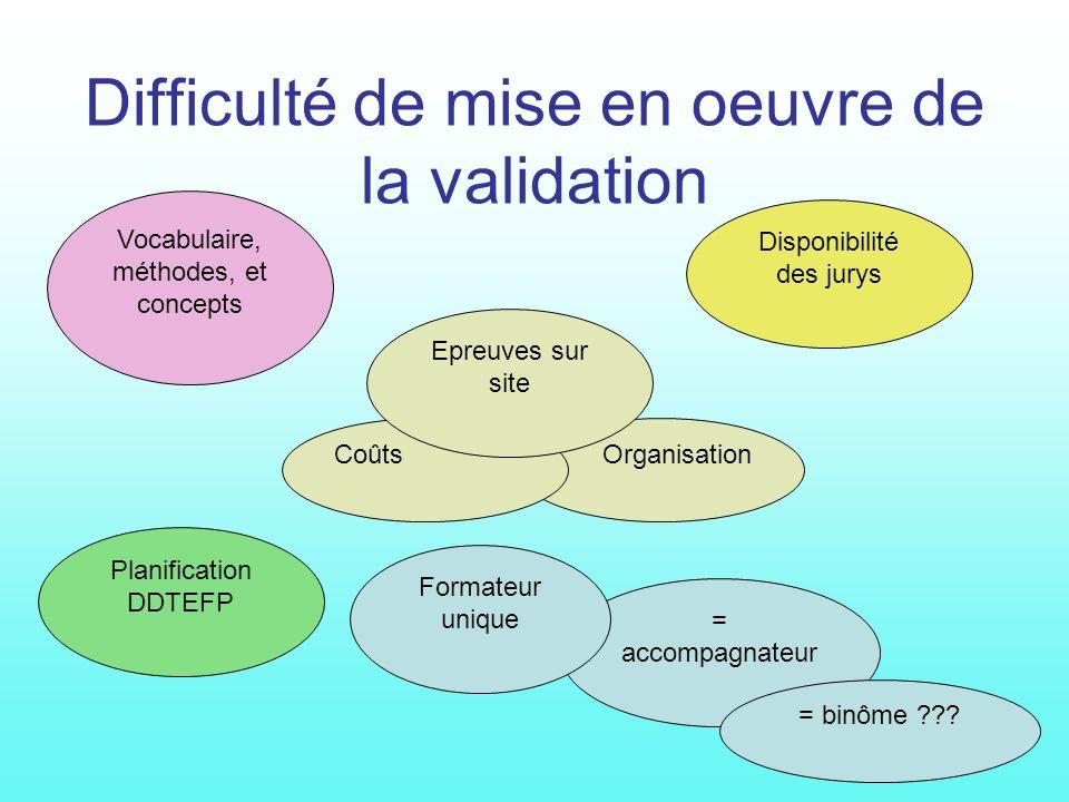 En 2003 Information collective - questionnaire Plan de professionnalisation Présentation des protocoles et des critères dévaluation Micro situations d